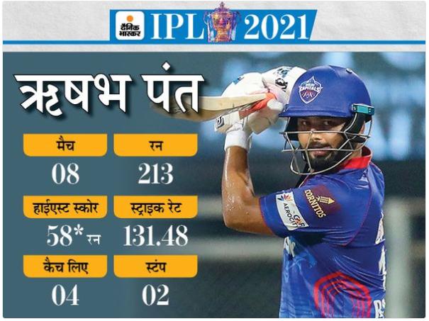 IPL 2021 : पंत सबसे सफल कप्तान:बतौर कप्तान 9 खिताब जीत चुके टॉप-3 कप्तानों को हराया